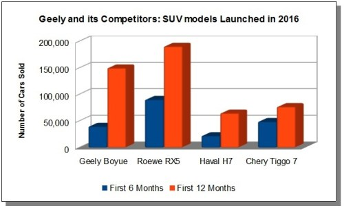 Geely_Boyue-sales-figures-vs-competition