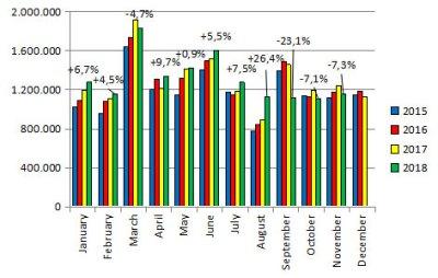 European-car-sales-graph-November