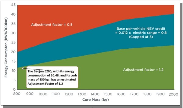 European car sales data Electric Car segment - Left-Lane com