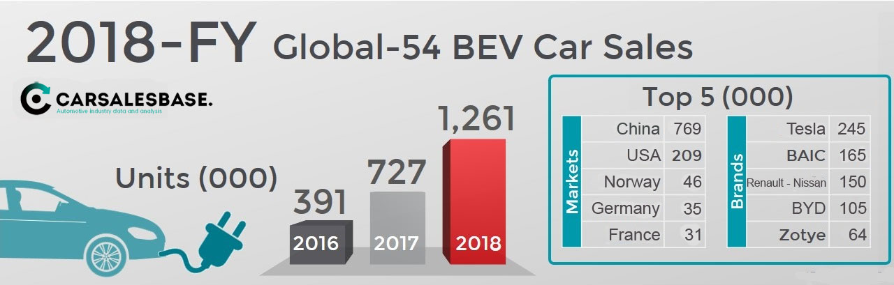 2018-worldwide-electric-car-sales