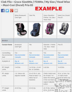 Compare child restraint safety features and carseat dimensions also carseatblog the most trusted source for car seat reviews ratings rh