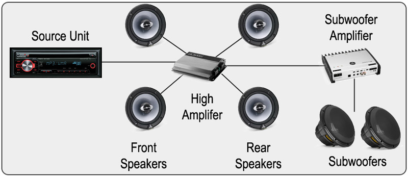 What is The Best Car Audio System: We'll Help You Find It