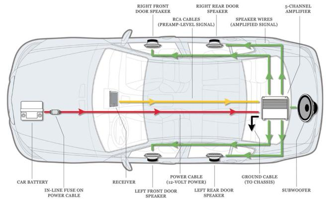 sound systems for cars a guide on what you will need  best
