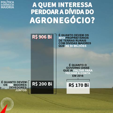 Perdão da dívida do Agronegócio. O agronegócio é realmente lucrativo?