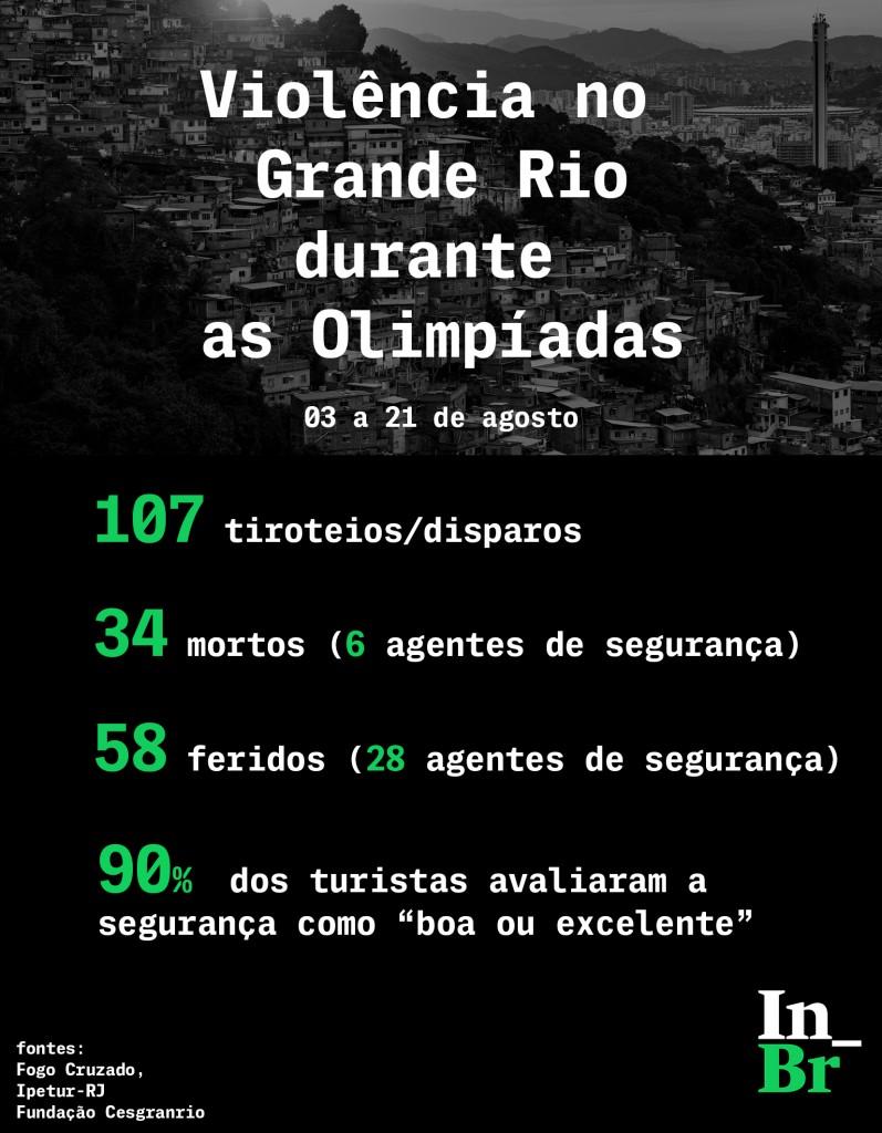 violenciaolimpiada theintercept brasil