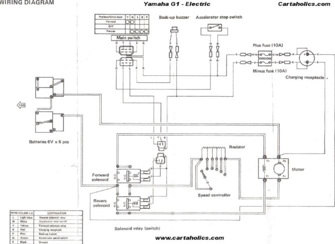 diagram 1988 yamaha golf cart wiring diagram full version