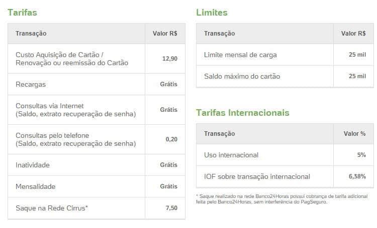 Taxas Cartão Pré-Pago Pagseguro