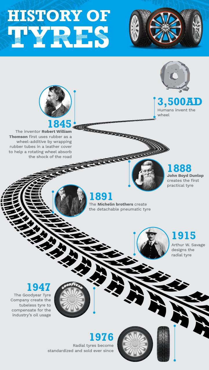 A history of tyres graphics