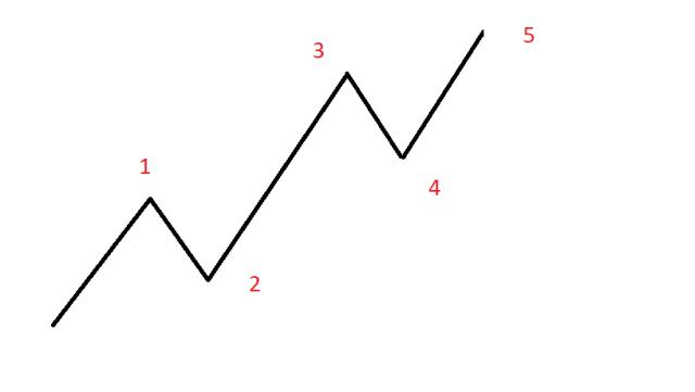 reglas de la onda de Elliott 2