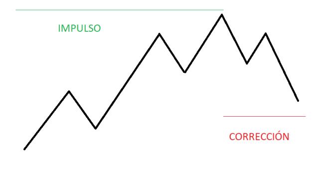 reglas de la onda de Elliott 1