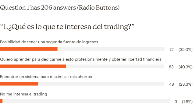 encuesta trading libertad financiera