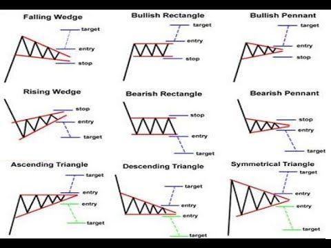 patrones de trading chartistas