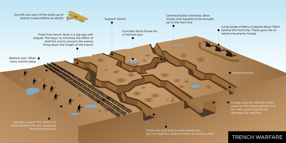 Ww1 Trench Warfare Diagram Trench Diagrams All Images