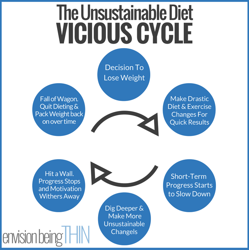 vicious-diet-cycle