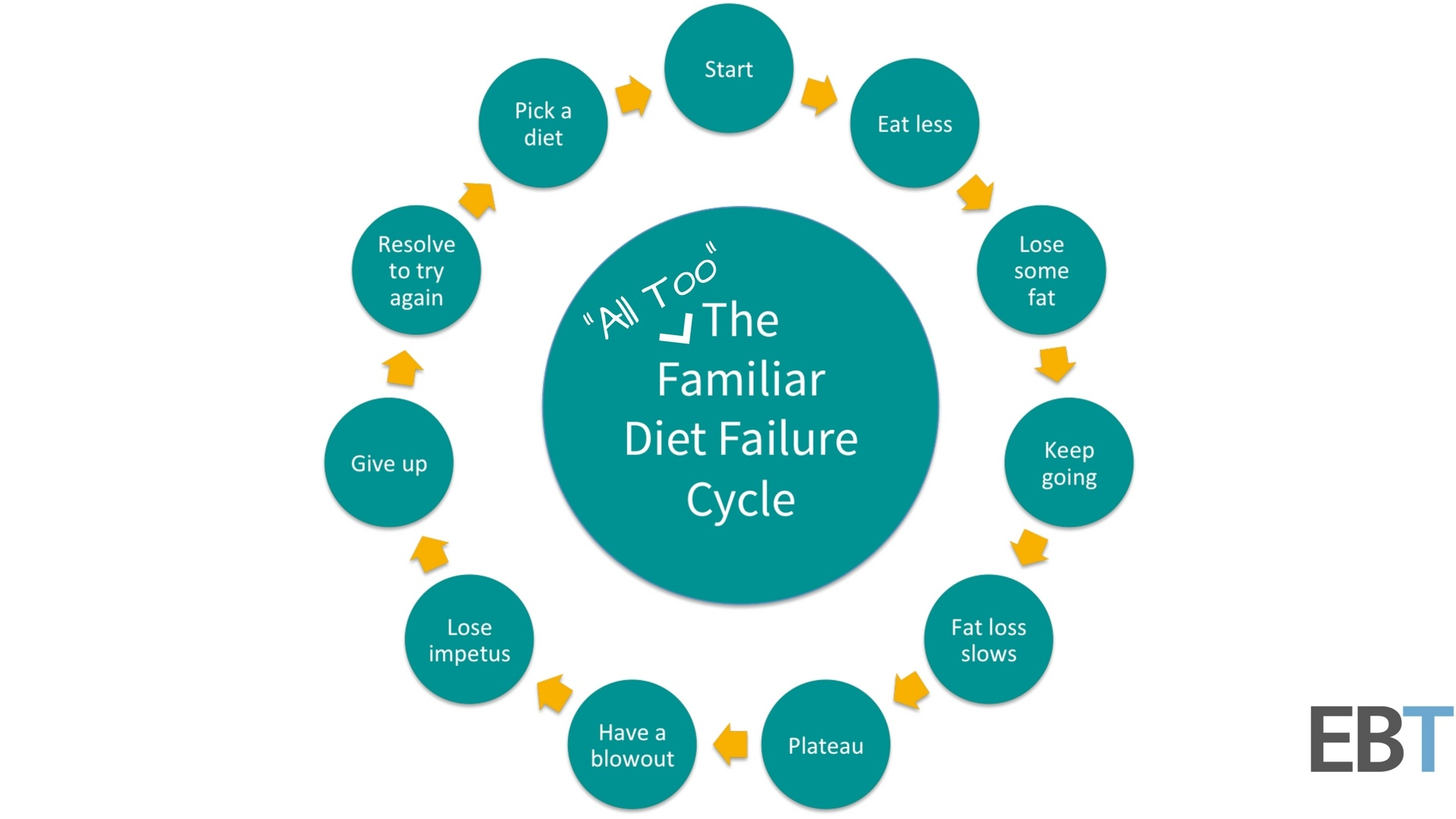 The -all too- familiar Diet Failure cycle