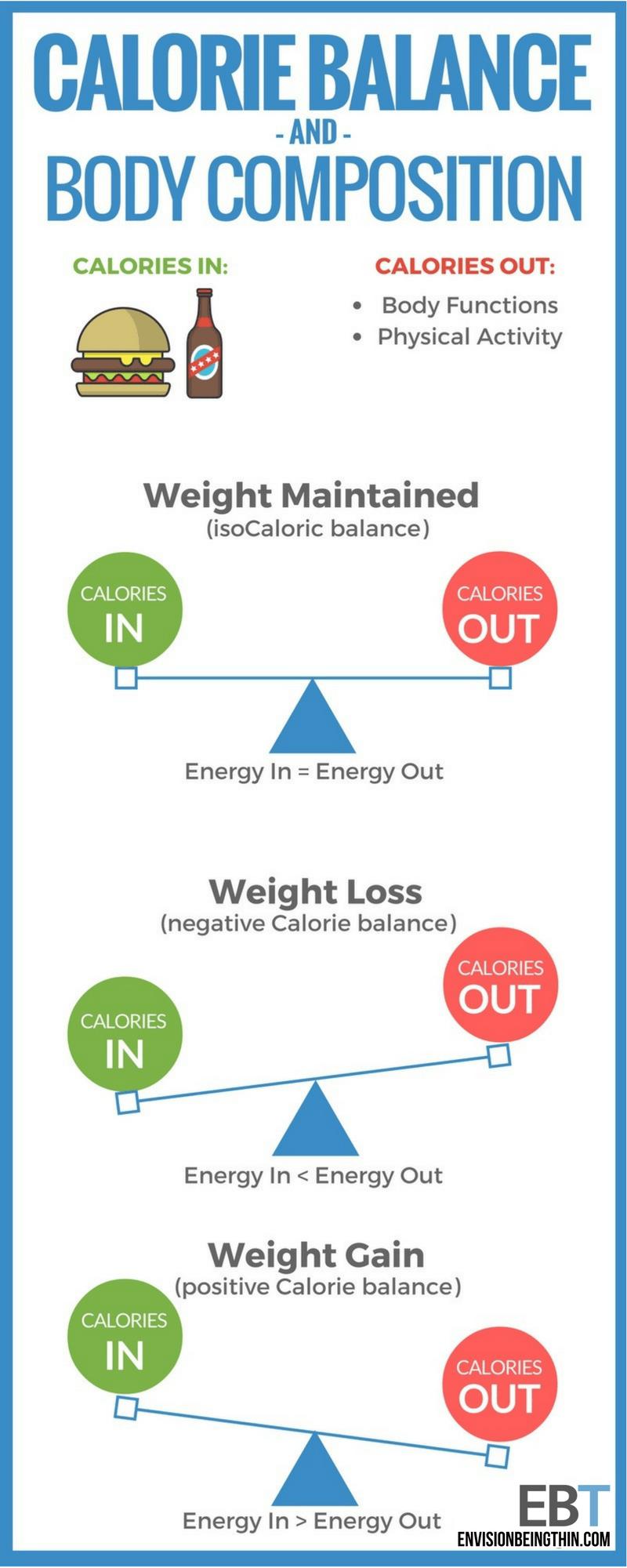Calorie Balance Infographic