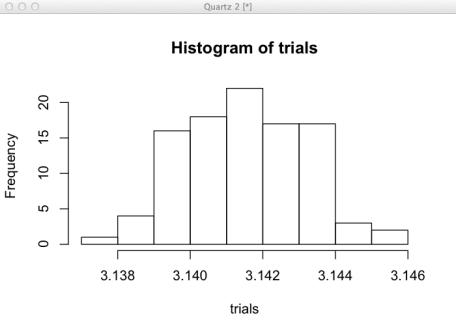 pi histogram