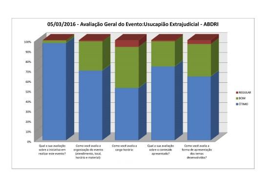 2016-03-05 - Usucapião Extrajudicial - pesquisa opinião resultado_para publicação