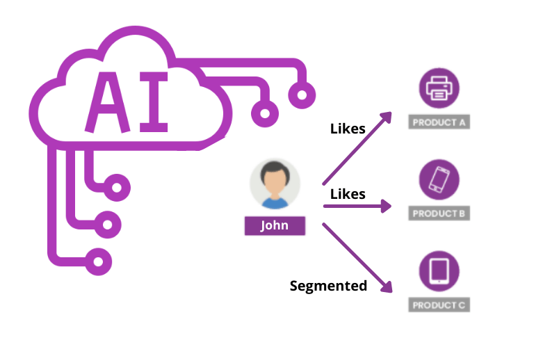 The future of AI-based personalized recommender systems