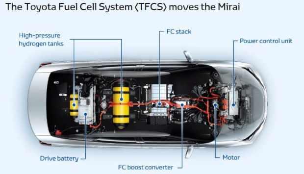 Struktur Mesin dan Cell Listrik Toyota Hybrid