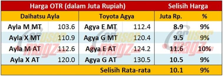 Perkiraan Harga Toyota Calya untuk 4 Varian - CaruserMagz.com