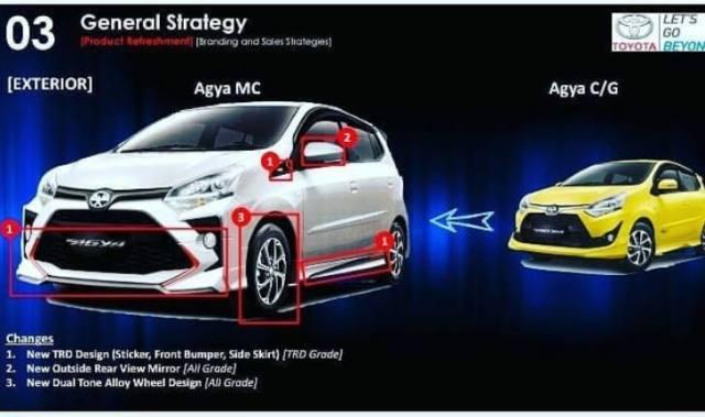 Perubahan Agya Facelift 2020 - Eksterior