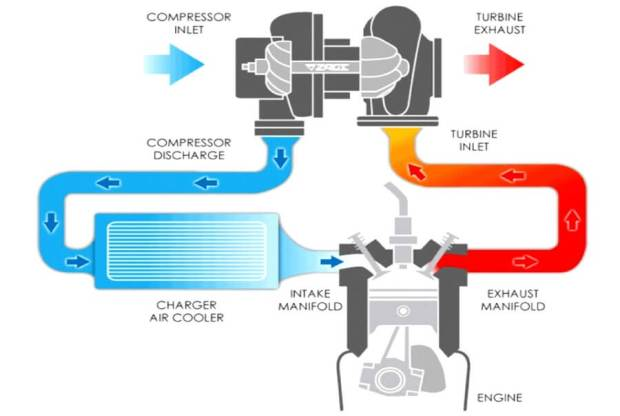 Bagan Mesin Turbo pada Mobil - Prinsip Kerja Turbocharger