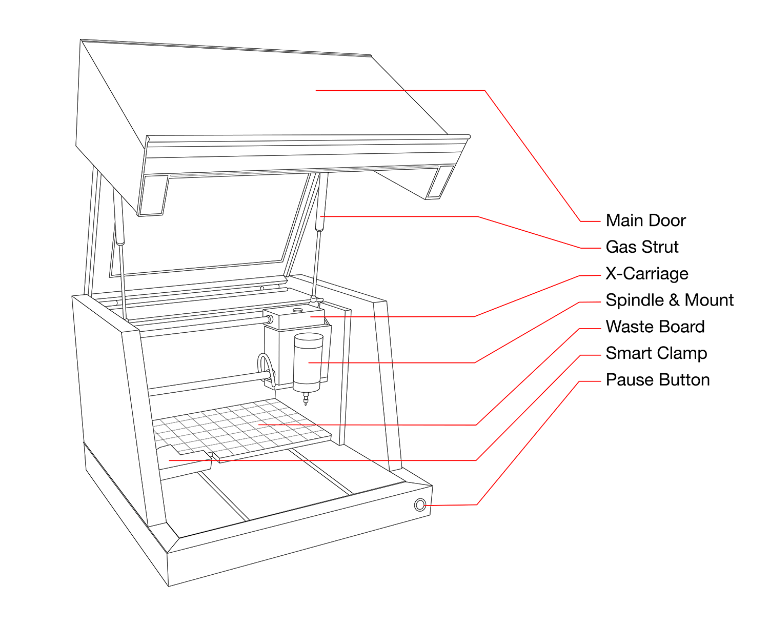 Carvey Manual: Machine Basics