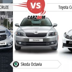 New Corolla Altis Vs Skoda Octavia Modifikasi Grand Veloz 2016 Compare Toyota Chevrolet Cruze Price Specifications Pros And Cons