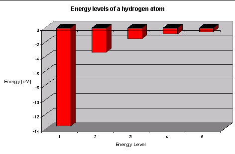 mercury energy level diagram deforestation and soil erosion levels in atoms of electrons
