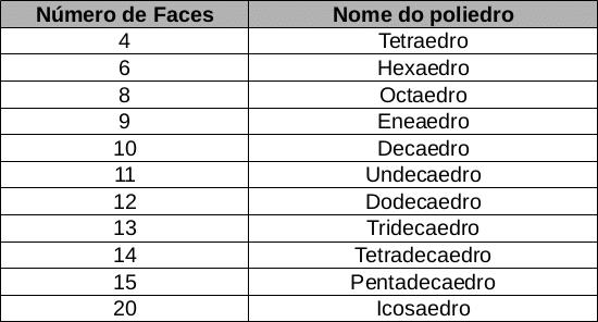 Nomes dos principais poliedros regulares