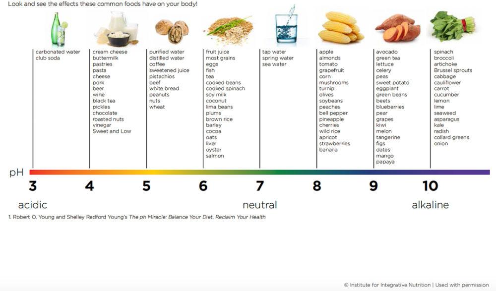 Alkaline diet - Martinaturally