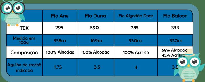 comparação de fios pela TEX