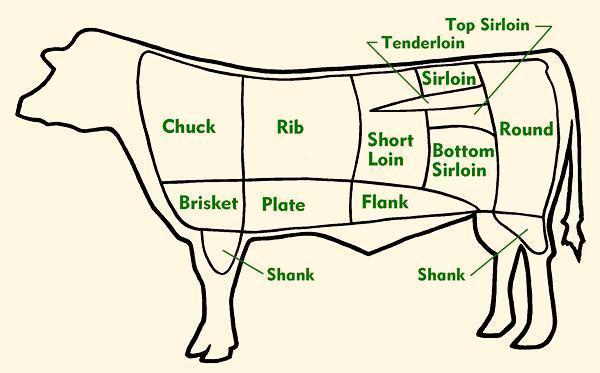 US/GB beef cuts