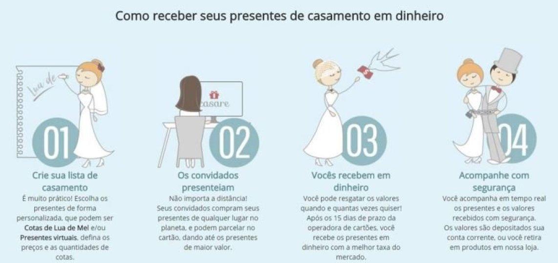 Lista de Casamento Casare