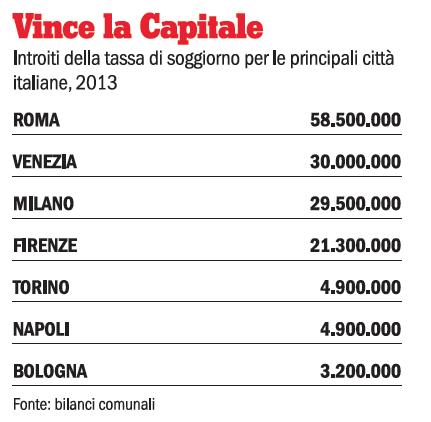 Le sanzioni sulla tassa di soggiorno  Casa NoProblem Venezia