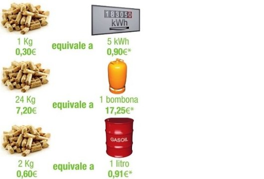 comparativa-de-precio-de-combustibles
