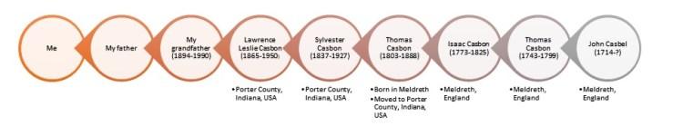 my-ancestry-chart_28902667393_o