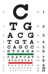 Are All Eye Charts The Same : charts, Charts