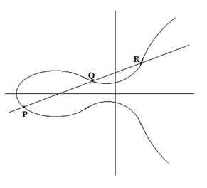 Elliptic Curve #2