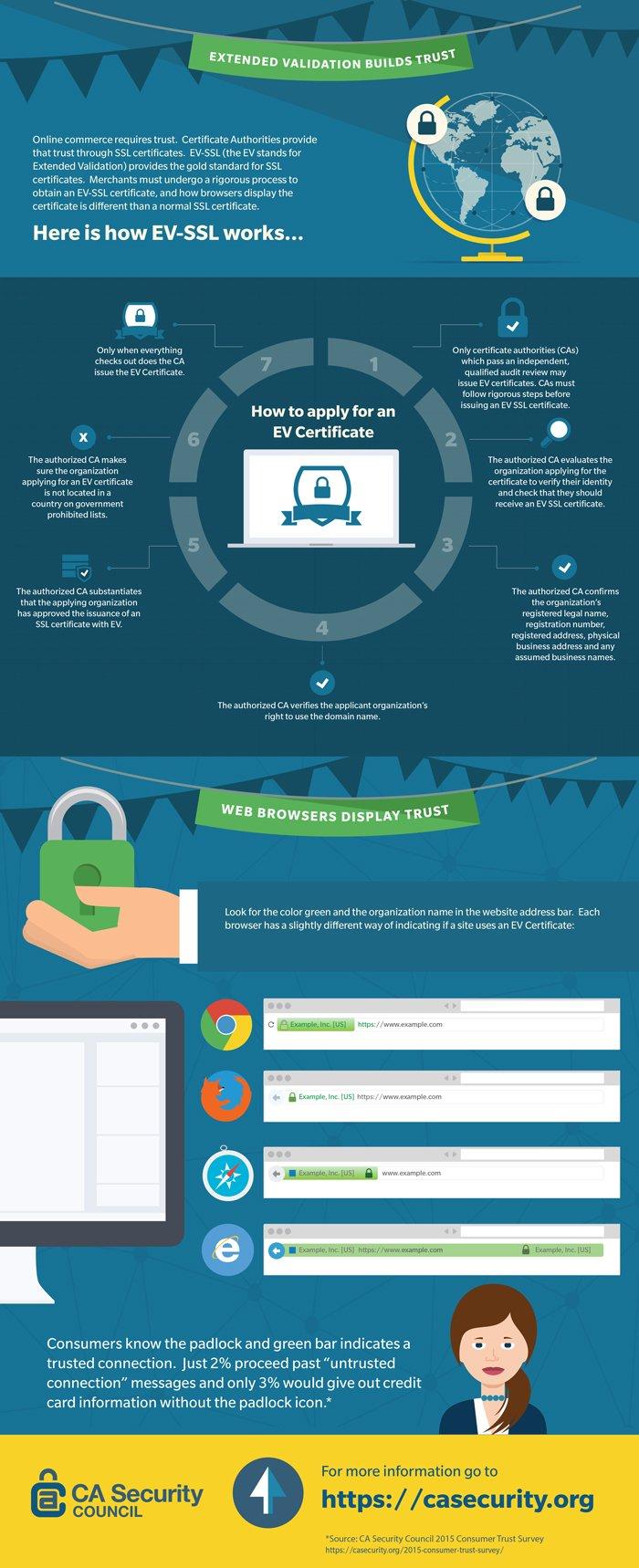 EV-SSL-Infographic