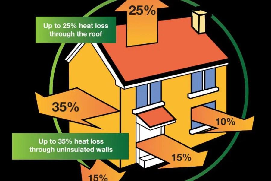 Sfaturi pentru izolarea casei iarna