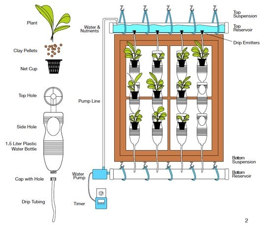 gradini verticale din peturi Plastic bottle vertical garden ideas 2