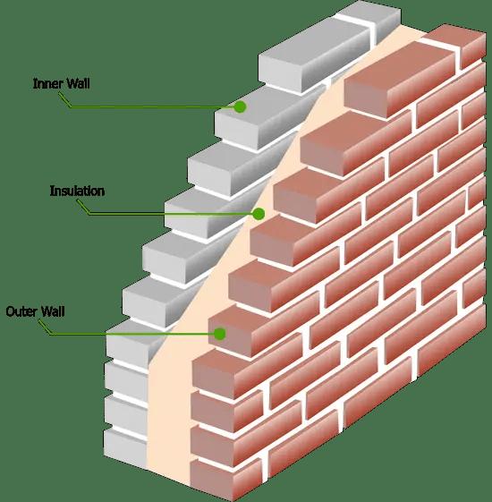 Case cu pereti dubli - o felie dintr-un astfel de zid