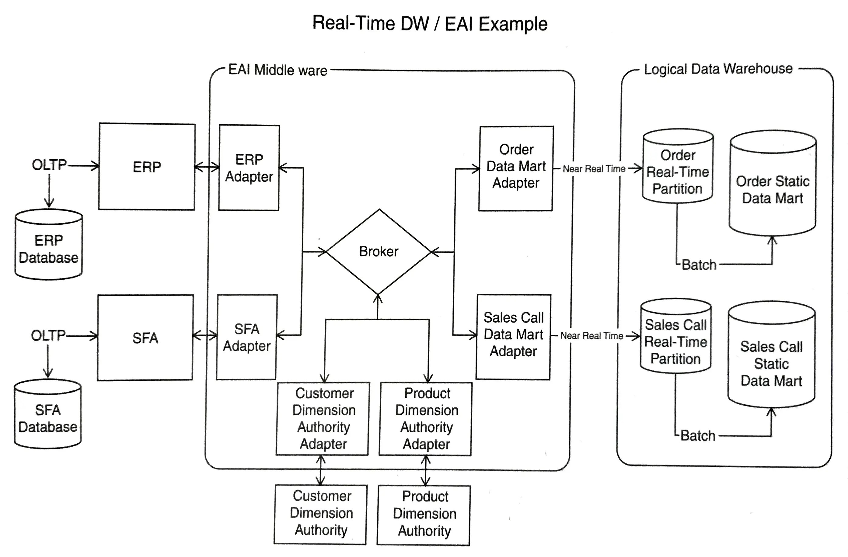 data warehouse architecture diagram with explanation wiring for motor starter 3 phase warehousing