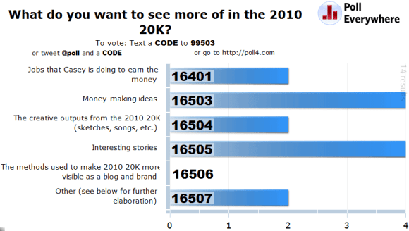 The results of a poll I did for the 2010 20K, asking my community what they wanted to see more of.