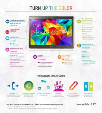 TELUS x Read for the Cure — Authors and Tablets and Giving, Oh My! — Samsung Galaxy Tab S Infographic