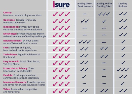 isure — Benefits of Working with isure (chart)