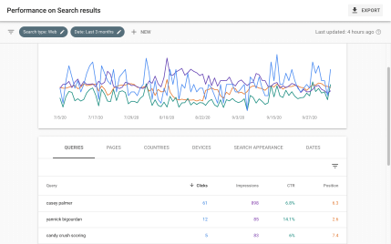 Dad 2.0 Digital — Pandemic or No, The Show Must Go On! — Google Search Console