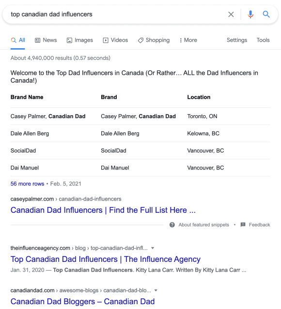 "A The Google Search Engine Result Page for the keyphrase ""top canadian dad influencers"", with my post at the top, including a featured snippet that references the table of creators that I have in the post."